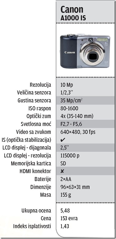 PCPress-Canon-A1000-IS