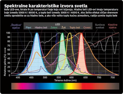 PCPress-LED-spektar