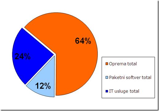 Mineco-slika1: Struktura informatičkog tržišta Srbijie u 2009. godini